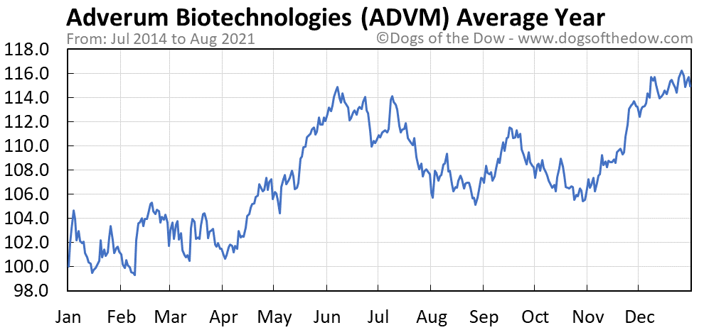Average year chart for Adverum Biotechnologies stock price history