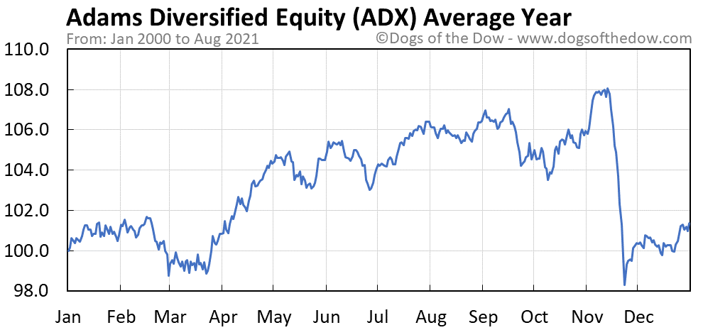 Average year chart for Adams Diversified Equity stock price history