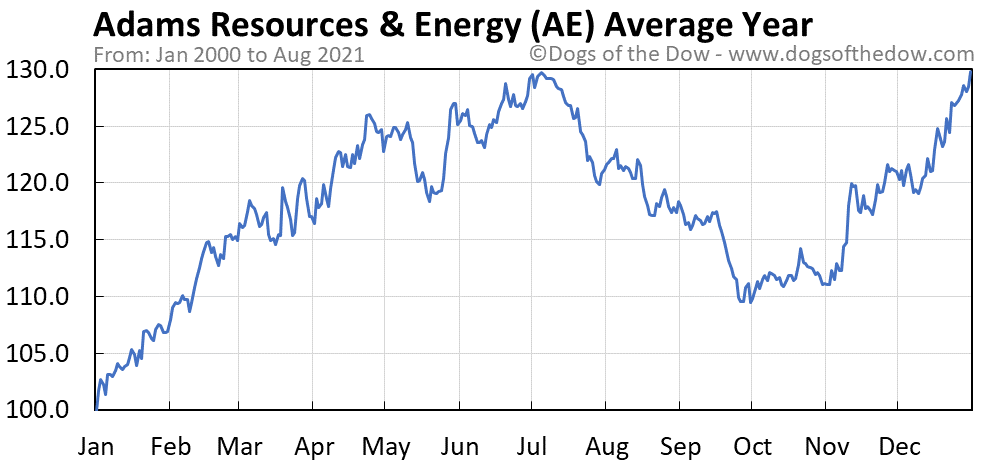 Average year chart for Adams Resources & Energy stock price history