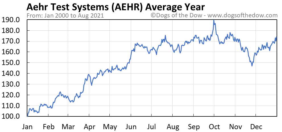 Average year chart for Aehr Test Systems stock price history