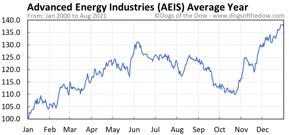 Average year chart for Advanced Energy Industries stock price history