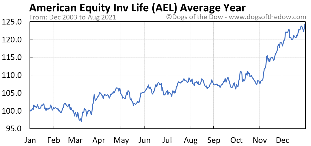 Average year chart for American Equity Investment Life stock price history