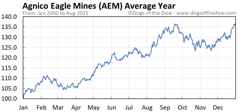 Average year chart for Agnico Eagle Mines stock price history