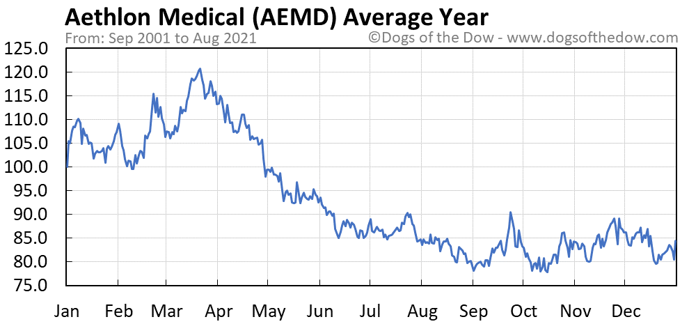 Average year chart for Aethlon Medical stock price history