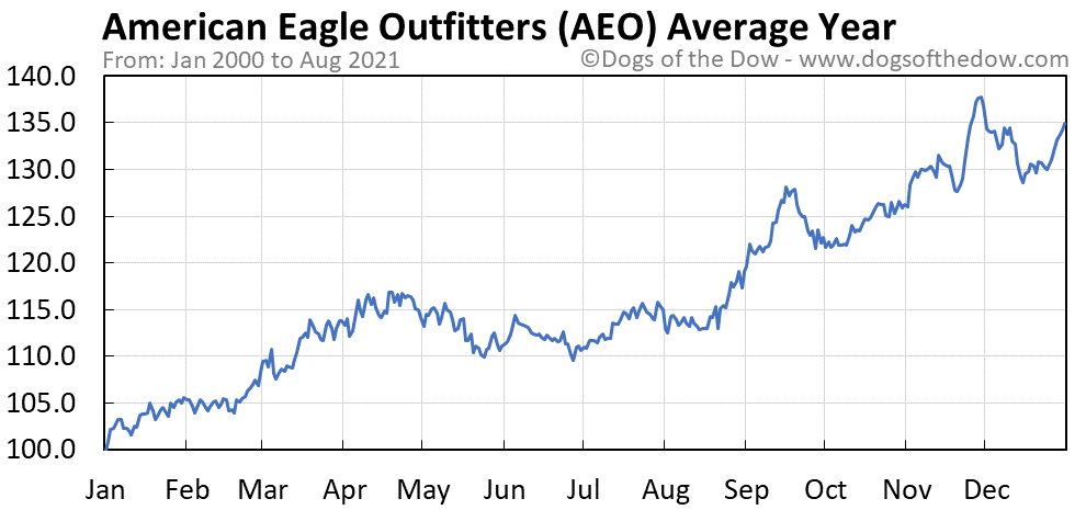 Average year chart for American Eagle Outfitters stock price history