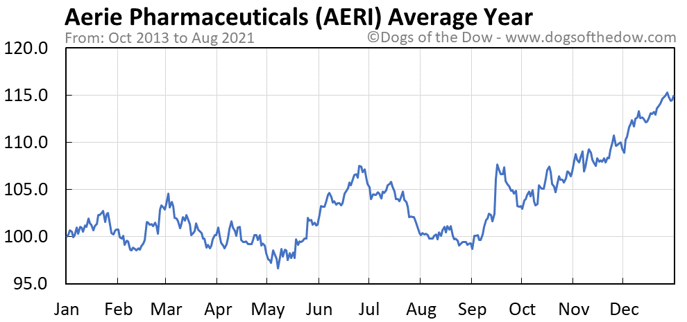 Average year chart for Aerie Pharmaceuticals stock price history