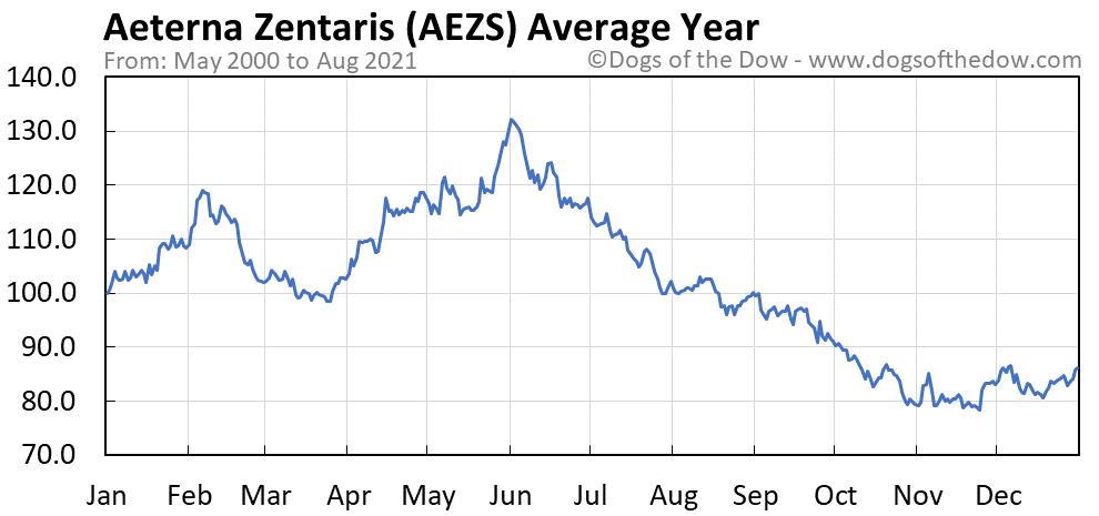 Average year chart for Aeterna Zentaris stock price history