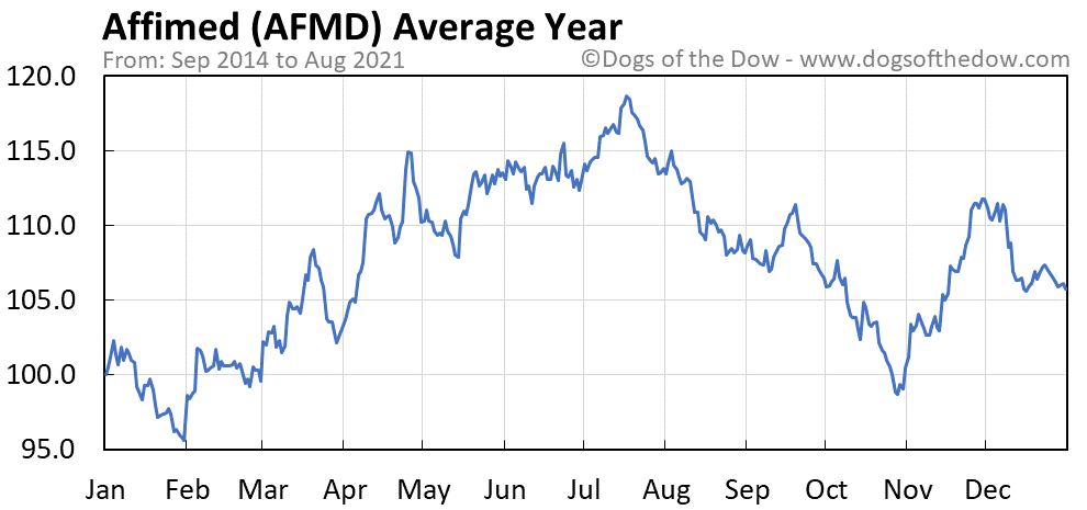 Average year chart for Affimed stock price history
