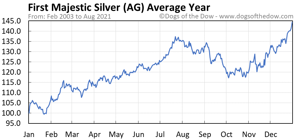 Average year chart for First Majestic Silver stock price history