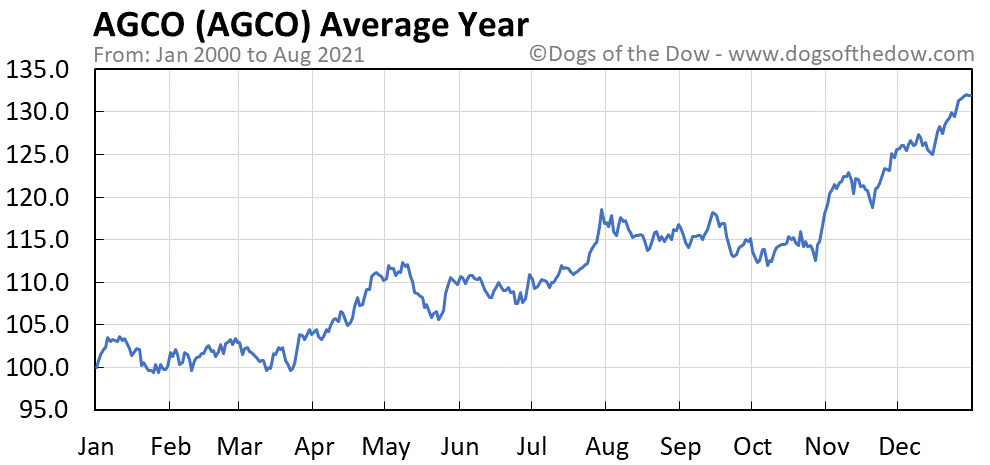 Average year chart for AGCO stock price history