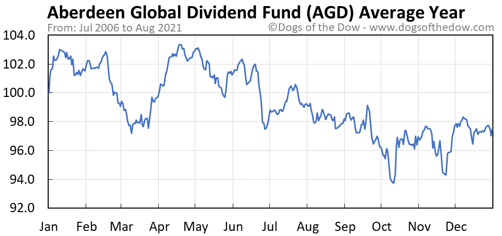 Average year chart for Aberdeen Global Dynamic Dividend Fund stock price history