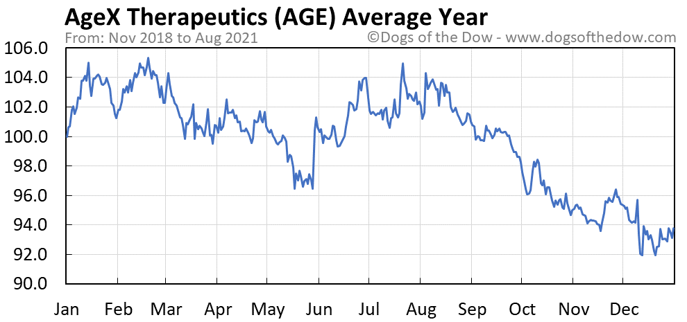Average year chart for AgeX Therapeutics stock price history