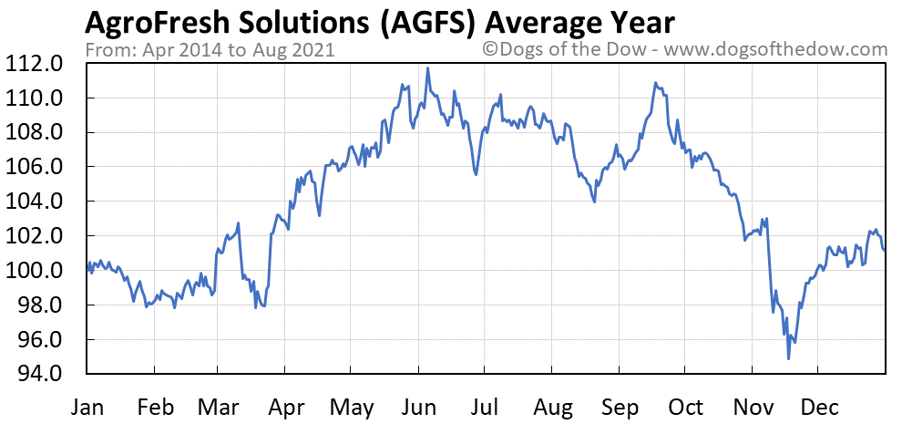 Average year chart for AgroFresh Solutions stock price history