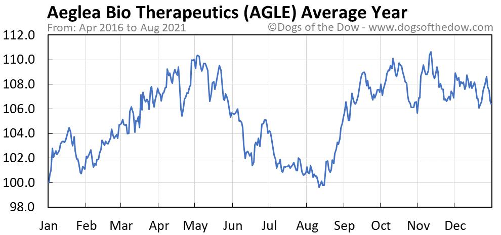 Average year chart for Aeglea Bio Therapeutics stock price history
