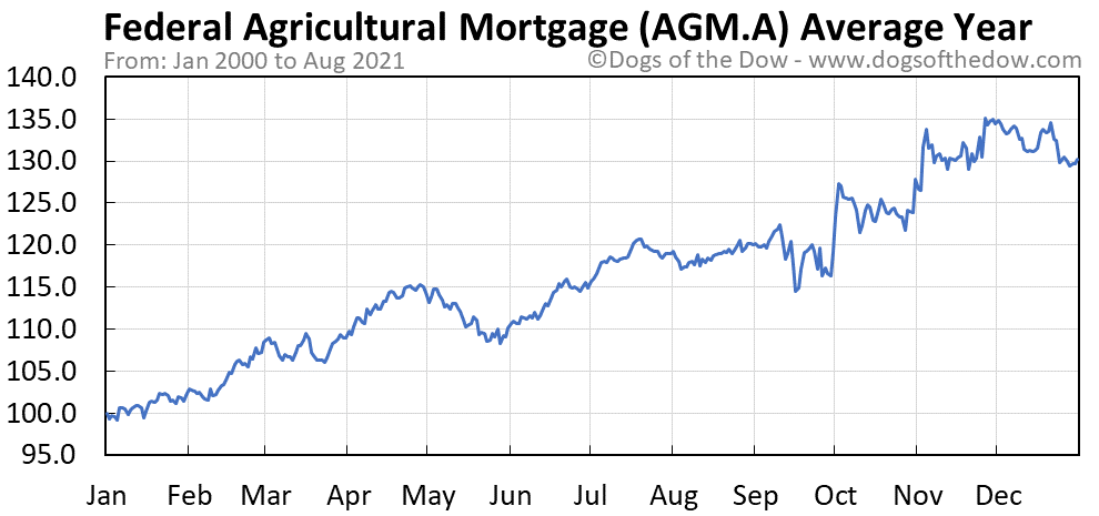 Average year chart for Federal Agricultural Mortgage stock price history