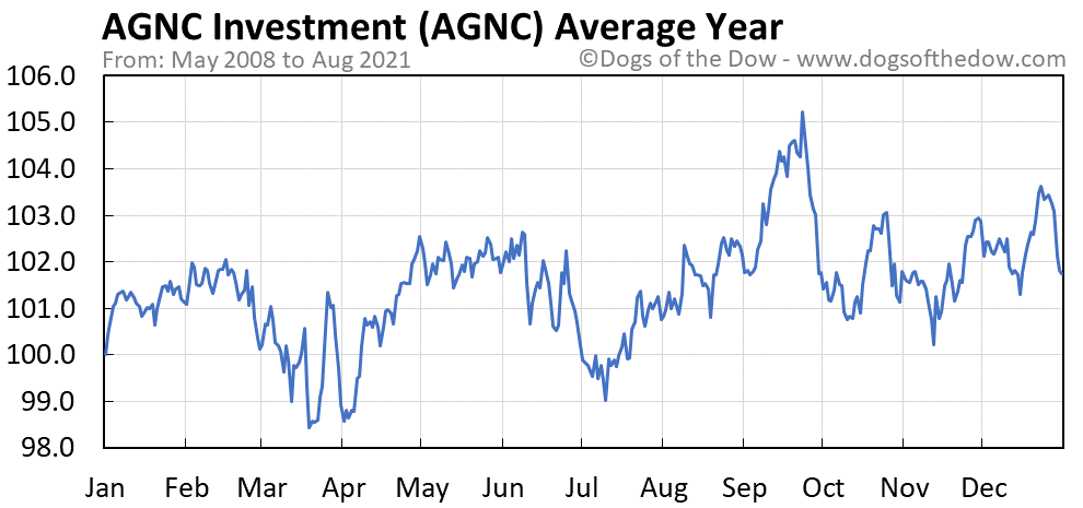 Average year chart for AGNC Investment stock price history