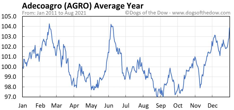 Average year chart for Adecoagro stock price history