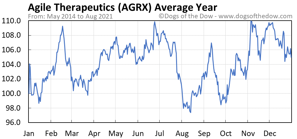 Average year chart for Agile Therapeutics stock price history