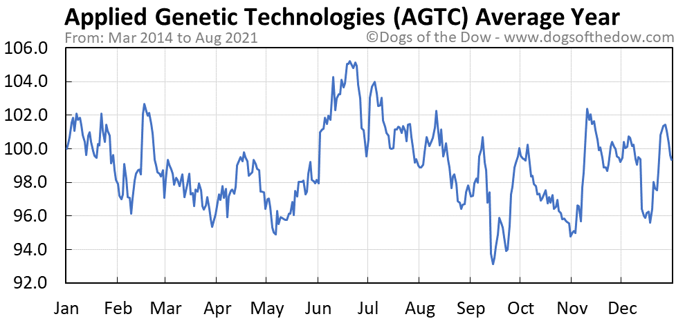 Average year chart for Applied Genetic Technologies stock price history