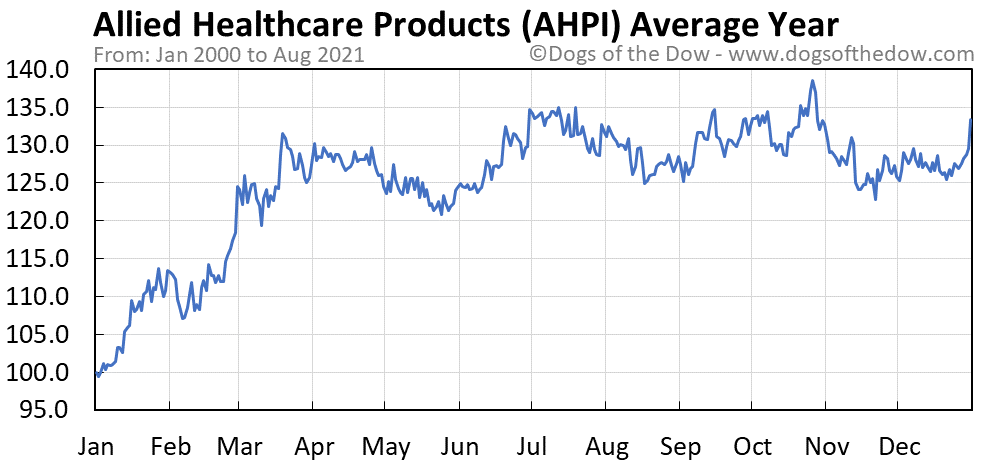 Average year chart for Allied Healthcare Products stock price history