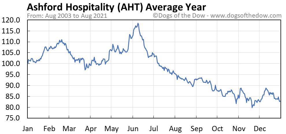 Average year chart for Ashford Hospitality stock price history