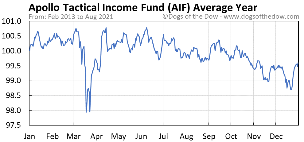 Average year chart for Apollo Tactical Income Fund stock price history