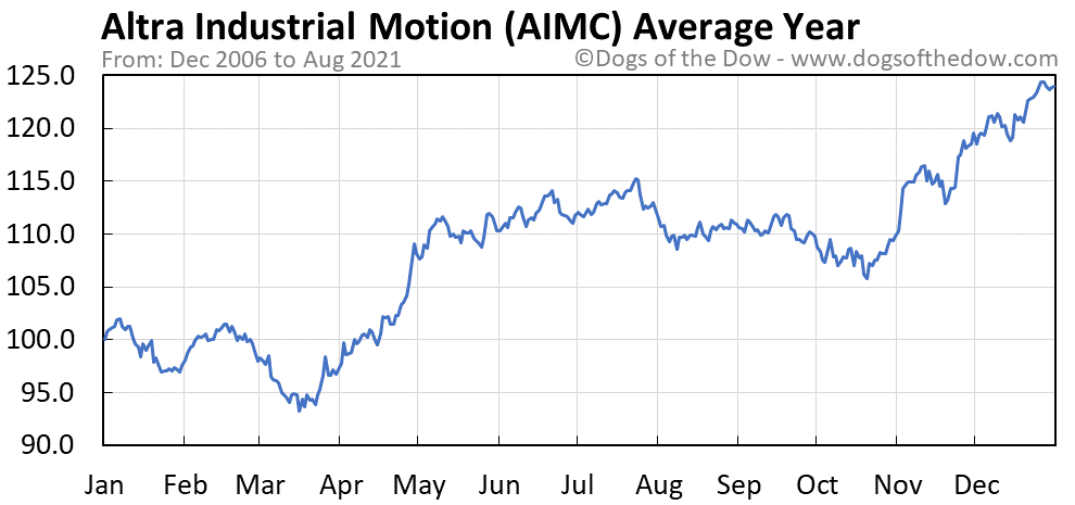 Average year chart for Altra Industrial Motion stock price history
