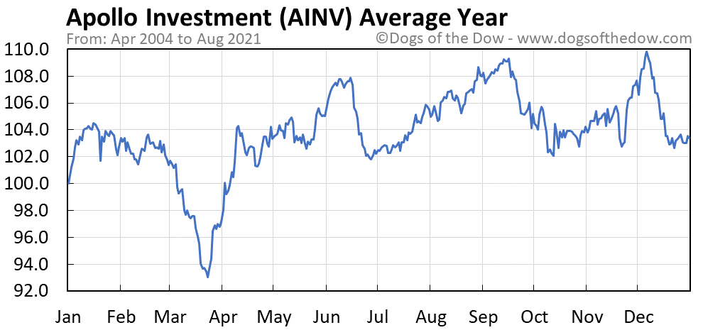 Average year chart for Apollo Investment stock price history