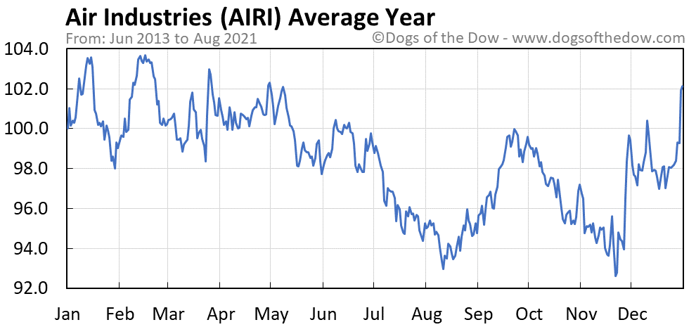 Average year chart for Air Industries stock price history