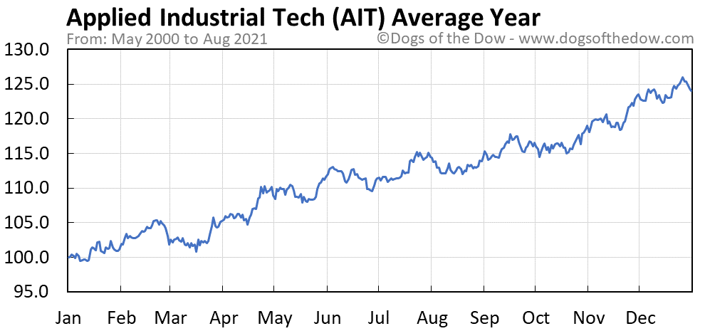 Average year chart for Applied Industrial Technologies stock price history