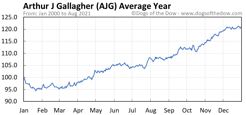 Average year chart for Arthur J Gallagher stock price history