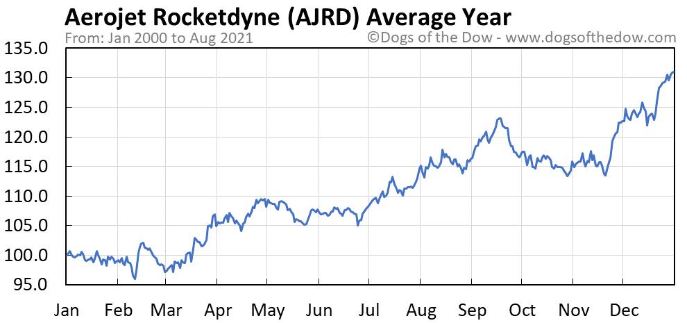 Average year chart for Aerojet Rocketdyne stock price history