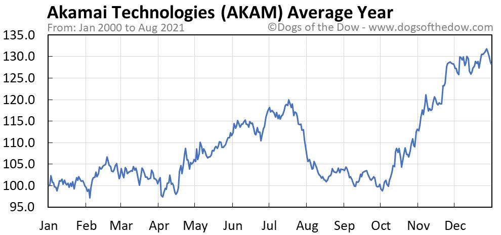 Average year chart for Akamai Technologies stock price history
