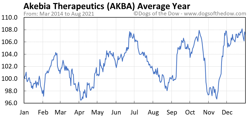 Average year chart for Akebia Therapeutics stock price history