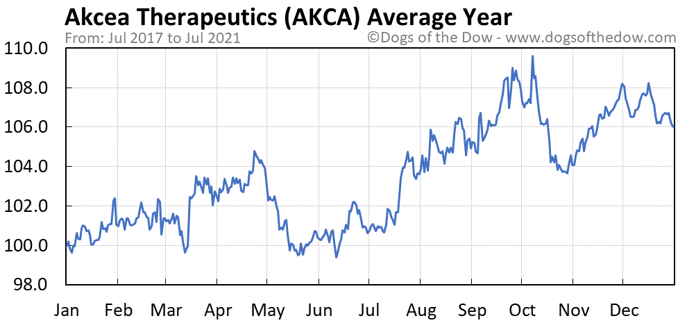 Average year chart for Akcea Therapeutics stock price history