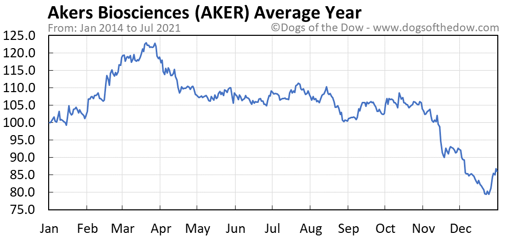 Average year chart for Akers Biosciences stock price history