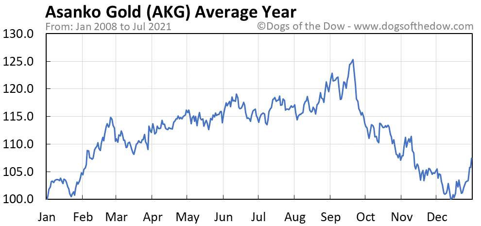 Average year chart for Asanko Gold stock price history