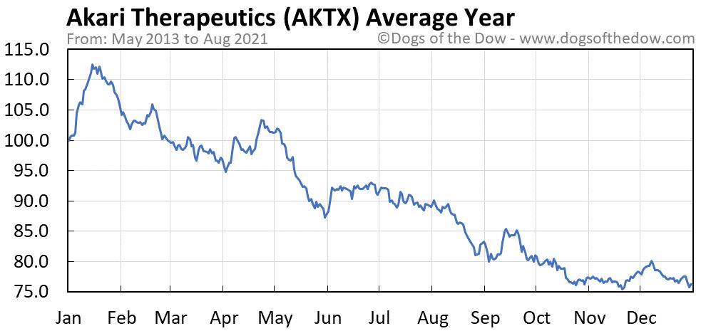 Average year chart for Akari Therapeutics stock price history