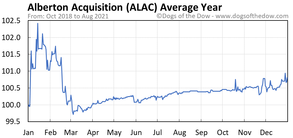 Average year chart for Alberton Acquisition stock price history