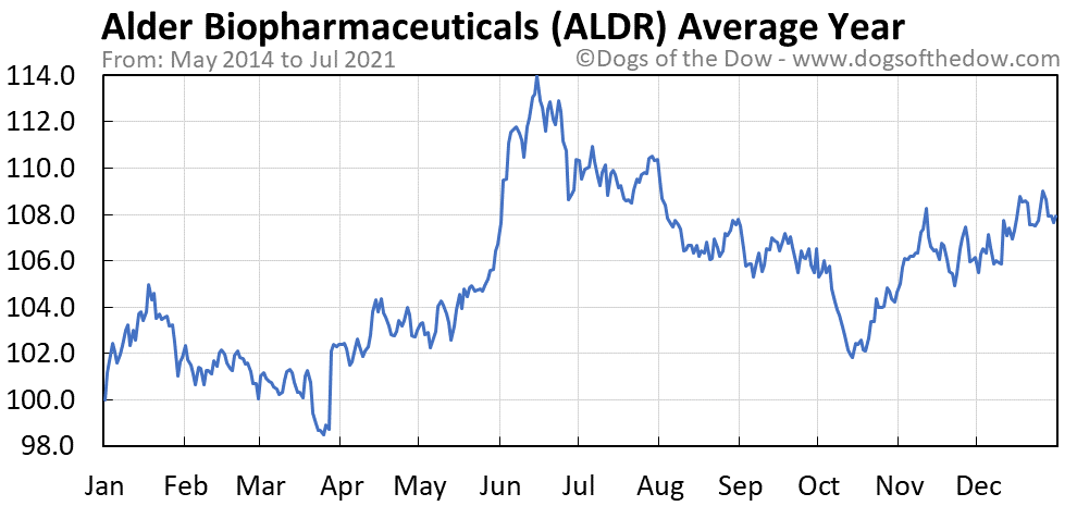 Average year chart for Alder Biopharmaceuticals stock price history