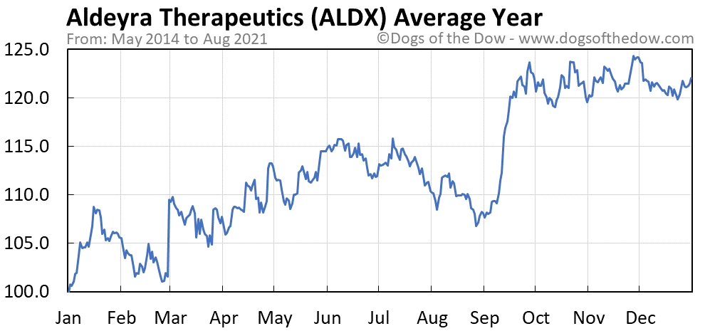 Average year chart for Aldeyra Therapeutics stock price history