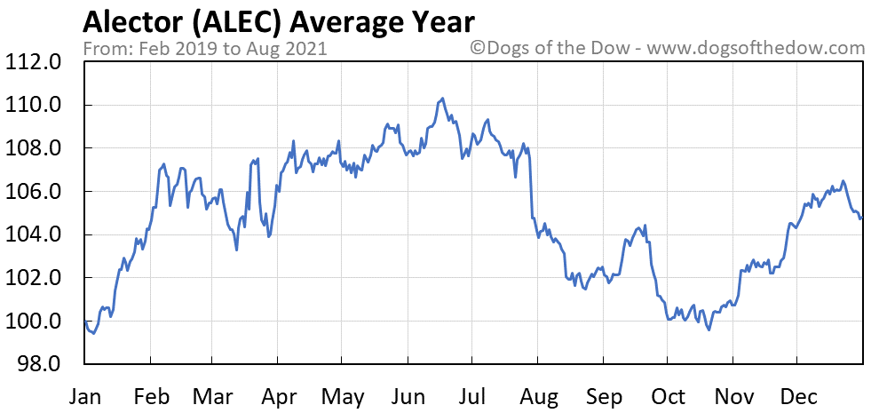 Average year chart for Alector stock price history