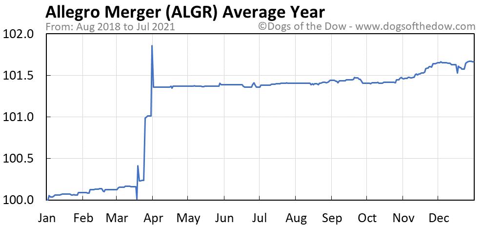 Average year chart for Allegro Merger stock price history
