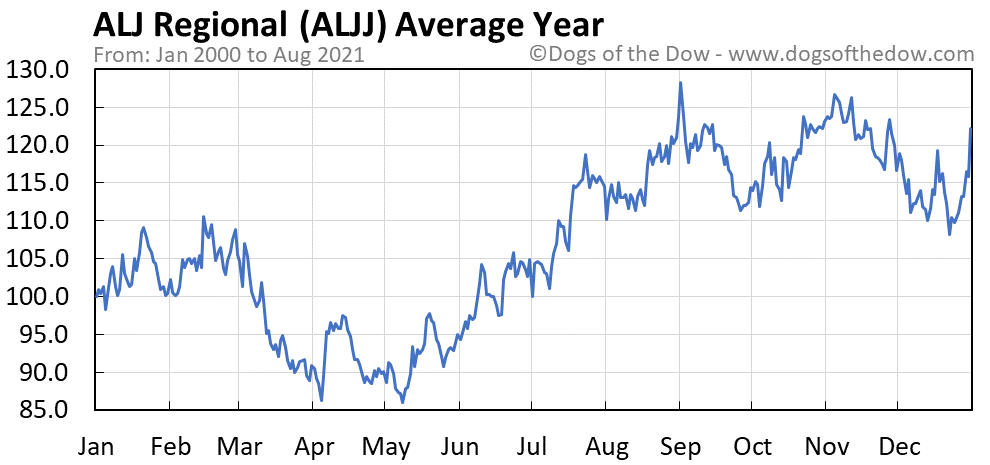 Average year chart for ALJ Regional stock price history