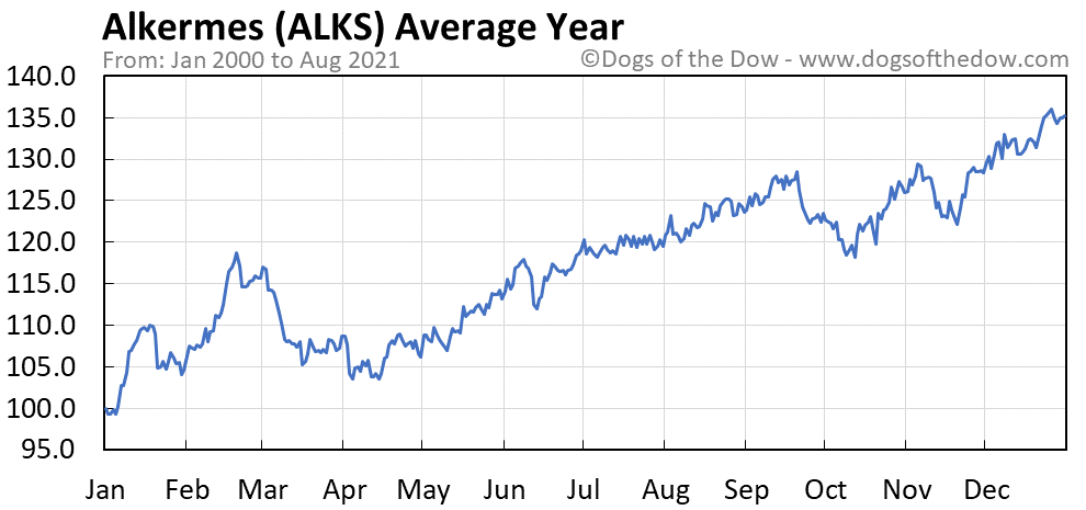 Average year chart for Alkermes stock price history
