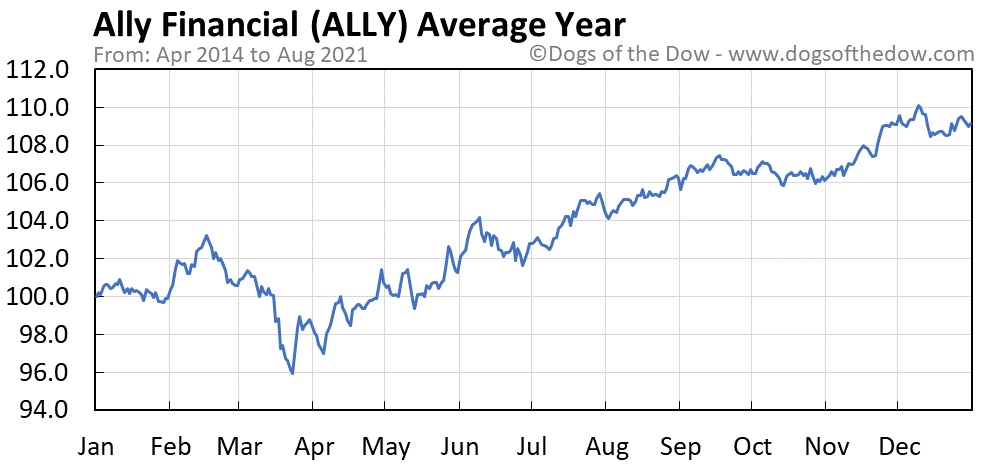 Average year chart for Ally Financial stock price history