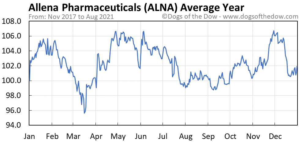 Average year chart for Allena Pharmaceuticals stock price history