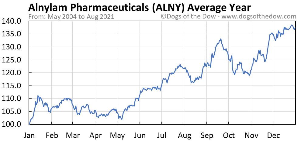Average year chart for Alnylam Pharmaceuticals stock price history