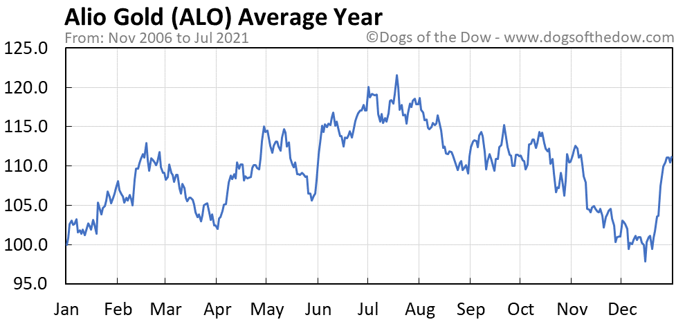 Average year chart for Alio Gold stock price history