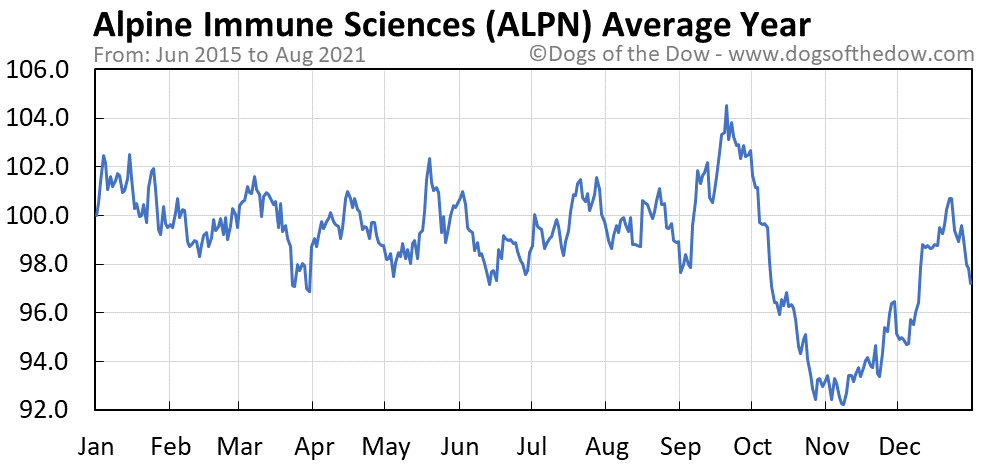 Average year chart for Alpine Immune Sciences stock price history